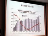 米財政収入とFRB